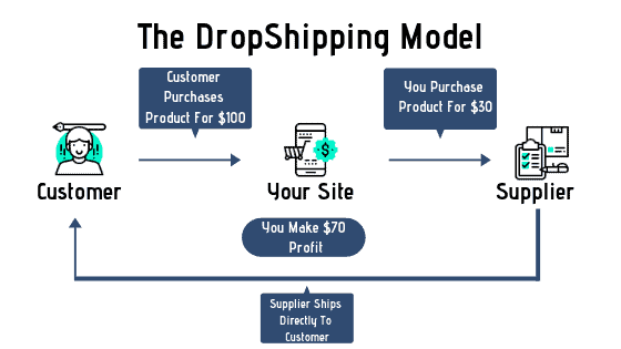Salehoo Review - DropShipping Model
