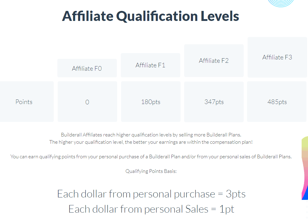 BuilderAll Affiliate - Affiliate Tiers