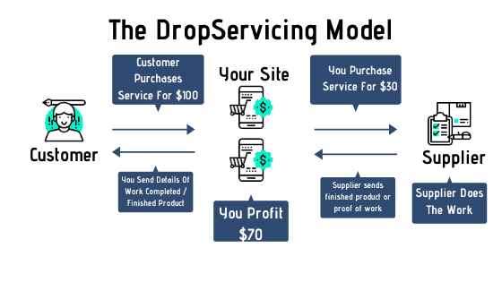 The DropServicing Model